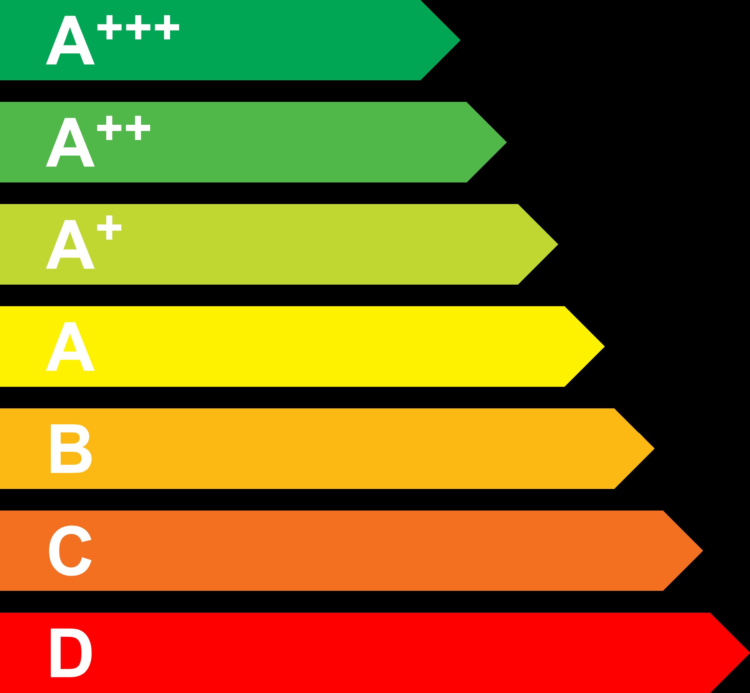classe energetica condizionatori